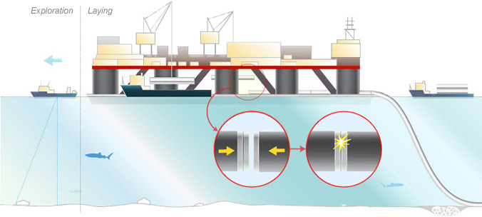 How Are Subsea Gas Pipelines Built